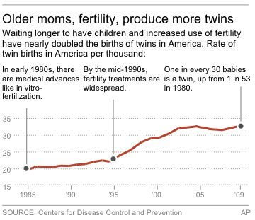 Graphic charts number of twin births per thousand births since 1985.