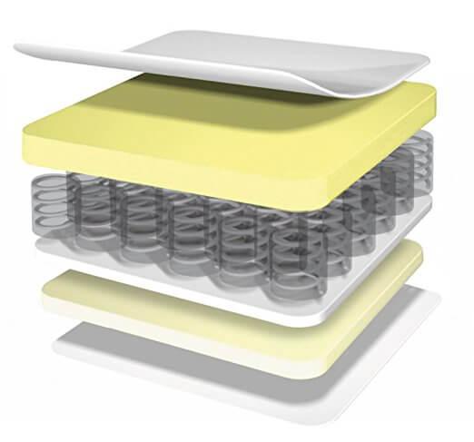 a pocket spring mattress